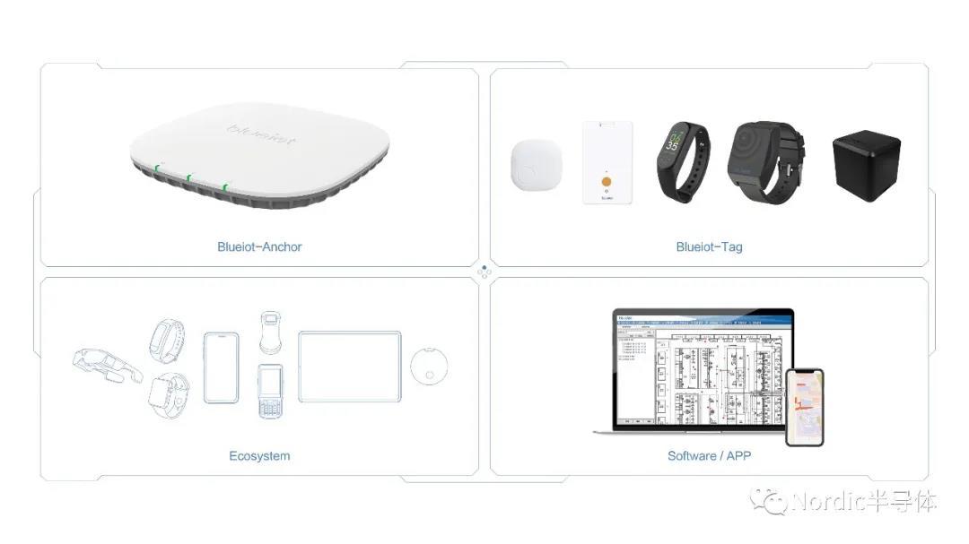 低功耗蓝牙 AoA定位系统为室内定位和资产跟踪 提供亚米级精度位置服务