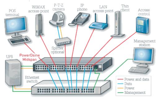 通用又方便:以太网供电至USB-C供电支持物联网智能建筑