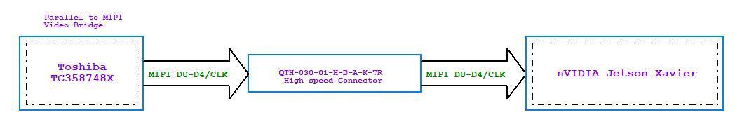 xavier平台mipi csi-dhpy调试问题记录