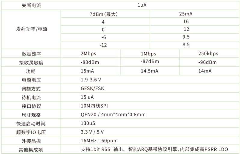 Si24R1芯片性能参数.png